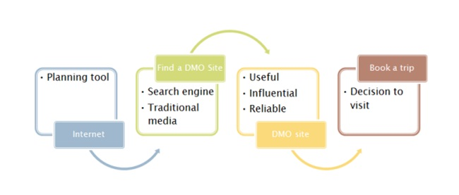 DMO Websites The Concept