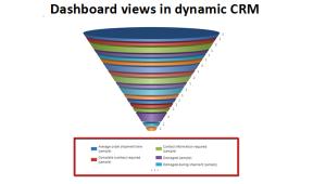 Dashboard Views in Dynamic CRM