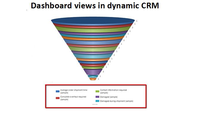 Dashboard Views in Dynamic CRM (#CRM,#MSCRM)