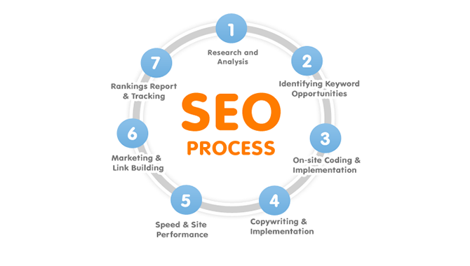How to Apply Search Engine Optimization (SEO)