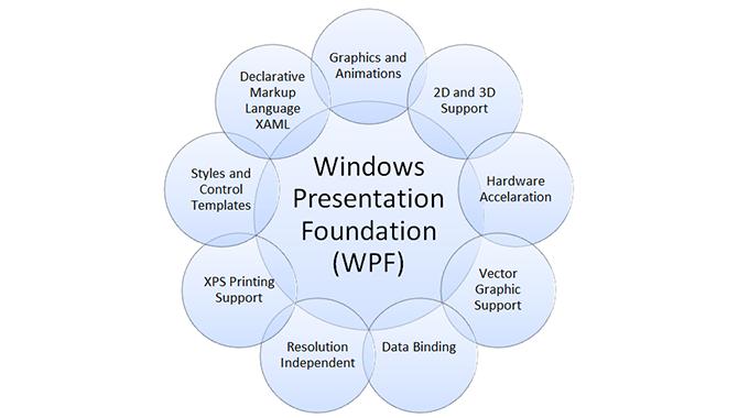 Windows Presentation Foundation (WPF) (#WPF, #WPFWindows)
