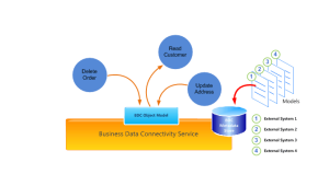 Business Connectivity Services and Data View Web Part