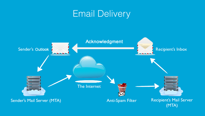 Get email delivery and read receipt by HttpModule