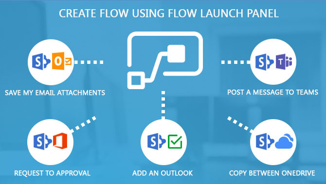 Create flow using Flow Launch Panel