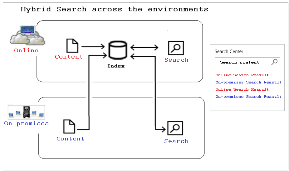 SharePoint 2016 Hybrid Search