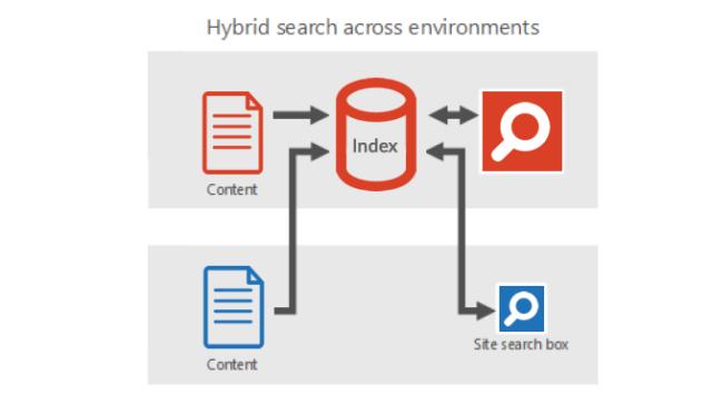 SharePoint_2016_Hybrid_Search-Featured-670x380-thegem-blog-masonry